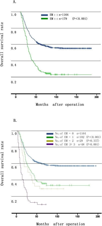Prognostic significance of extranodal metastasis (EM) on overall survival rate of the gastric carcinoma patients underwent curative surgery.2A: A positive EM was significantly associated with a shorter survival time (P<0.001). 2B: Overall survival curves of gastric carcinoma patients stratified by EM number (0, 1, 2, ≥3), (P<0.001, P = 0.337, P = 0.001, respectively).