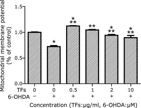 TFs attenuate 6-OHDA-induced decrease of mitochondrial membrane potential. Cells exposed to 6-OHDA were incubated with rhodamine 123, and the fluorescence intensity was measured. MMP of control is defined as 100% and the data are expressed as percentage of the untreated control means ± SD, n = 5. *p<0.01 significantly different from untreated control cells and **p<0.01 significantly different from 6-OHDA group.
