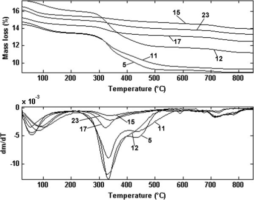 TG and DTG profiles of typical bone samples showing collagen and carbonates decomposition steps; heating rate 10°C min-1 under an air stream of 100 cm3 min-1 (The numbers in Figure refer to sample indices).
