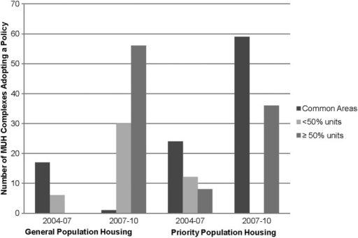 Successful adoption of voluntary MUH smoke-free policies in California 2004–2010 by policy type and priority population.
