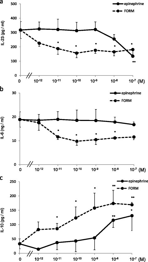 Formoterol- and epinephrine-attenuated cytokine production from DCs in a β2adrenergic receptor and dose dependent manner. BMDCs, 1.0 × 106/ml in complete media, were stimulated by 10 μg HDM in the presence of various concentrations of FORM or epinephrine for 24 hours. Supernatants were collected, and concentrations of (a) IL-23, (b) IL-6 and (c) IL-10 were measured by ELISA. *p < 0.01, **p < 0.05.