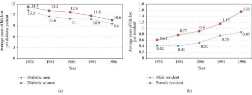 The average of Years of Life Loss (a) per diabetic patient and (b) per resident in Shanghai between 1976 and 1996.