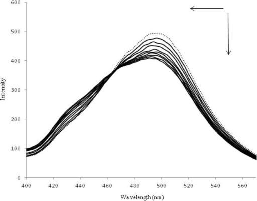 Fluorescence spectra of the ofloxacin-zinc complex in the absence (dotted line) and presence of the increasing amounts of DNA in Tris-HCl buffer solution at 25 °C. ri=(DNA)/(ACC)=0.0, 0.1, 0.2, 0.3, 0.4, 0.5, 0.7, 0.8, 0.9, 1.0.