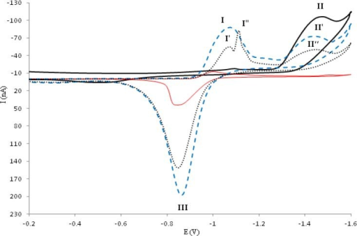 The cyclic voltammogram of 5.0 × 10-5 M of Zn (solid red line), ofloxacin (solid black line), ofloxacinzinc complex in absence of DNA (blue dashed line) and ofloxacin-zinc complex in the presence of DNA (black round dotted line) in Tris-HCl buffer (pH=7.3) at the surface of hanging mercury drop electrode at scan rate of 50 mV s-1.