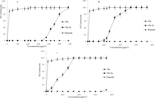 Cytotoxic effects of ofloxacin and ofloxacin-zinc complex on: a; MCF-7, b; Caco2, and c; SKNMC cell lines after 72 h treatment.