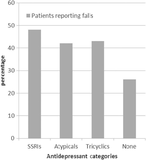 Percentage of participants who reported falls, by types of antidepressant medication prescription and no antidepressant medication prescription. Examples of participants' prescribed SSRIs include escitalopram, fluoxetine, sertraline and paroxetine. Examples of participants' prescribed atypical antidepressants include bupropion, mirtazapine, trazodone and venlafaxine. Examples of participants' prescribed tricyclic antidepressants include amitriptyline, doxepin and nortriptyline. Twenty-eight percent of patients for whom an SSRI was prescribed were also prescribed a medication in another antidepressant category.