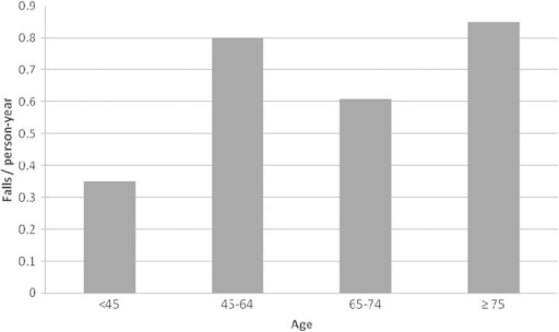 Fall rates by age category of study participants.