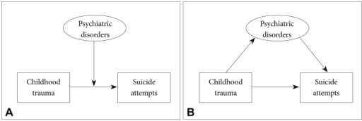 Modulation (A) and mediation (B) of the relationship between childhood trauma and suicide attempts by psychiatric disorders.