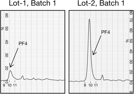 Differential SE-FPLC profiles of PF4–enoxaparin complexes prepared with 2 distinct lots of Amphastar. SE-FPLC analysis of Lot 1, Batch 1 and Lot 2, and Batch 1 Amphastar complexes was performed at 0.75 mol/L NaCl. PF4, platelet factor 4; SE-FPLC, size exclusion-fast performance liquid chromatography.