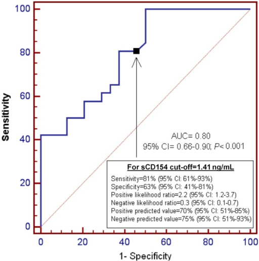 Receiver operation characteristic analysis using serum sCD154 levels as predictor of mortality at 30 days.