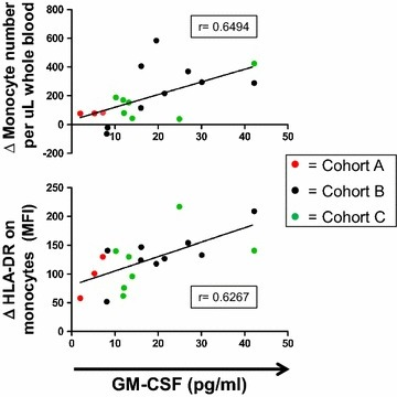 Changes in monocyte numbers and activation state 2 days following the first dose of Melanoma GVAX correlate with serum GM-CSF concentrations at C1D3. Changes (Δ) were calculated by subtracting baseline values (C1D1 for cohorts A and B, or C1D0 for Cohort C) from values obtained at cycle 1, day 3. Data from 19 patients are shown. Monocyte activation was quantified by measuring mean fluorescence intensity (MFI) of HLA-DR expression on CD14+ , CD11b+ events by flow cytometry. r values are from a 2-sided Spearman Correlation Analysis.
