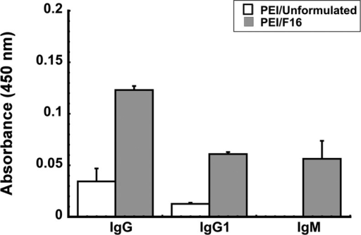 FormulationF16 improves the antigen specific antibody responsein mice with prior exposure to adenovirus. The average optical densityread from individual samples obtained from each treatment group arepresented to serve as a measure of relative antibody concentrationand data reported as average values ± the standard error of themean obtained from two separate experiments each containing 6 miceper treatment. The limit of detection for the assay is 0.01 absorbanceunit. **p < 0.01, one-way ANOVA, Bonferroni/Dunnpost hoc analysis.