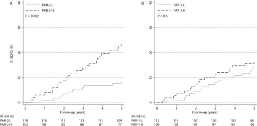 One minus distant disease-free survival (DDFS) stratified by PARs.Prognosis in relation to PAR-2 (a) and PAR-1 (b) status in the entire cohort.