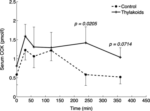The release of CCK following a meal with and without thylakoids in human. With thylakoids there was a late release of CCK in addition to the early release. In control there was only an early release of CCK. Thus, thylakoids induce the release of the satiety hormone CCK during a longer period, being important for prevention of intermeal snacking [31]