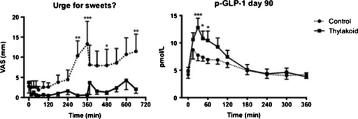 Suppressed urge for sweet and release of GLP-1 (glucagon-like peptide 1) with and without the consumption of thylakoids. Overweight women were served a breakfast at time point zero with or without 5 g of thylakoids and a lunch at time point 360 min. Urge for sweet was measured through VAS as well as GLP-1 through blood sampling. The subjects receiving thylakoids had a significantly suppressed urge for sweet and increased release of GLP-1 even after 90 days of body weight loss compared to control [41]