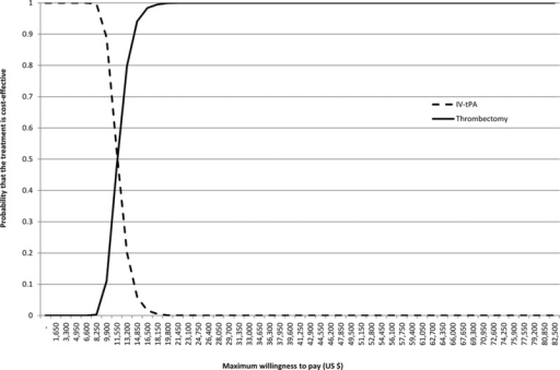 Cost-effectiveness acceptability curves showing the probability that each option is cost-effective at different values of the willingness to pay for a quality-adjusted life years (QALY). In the United Kingdom, the lower and upper limit of the maximum willingness to pay for a QALY are $33 000 (£20 000) and $49 500 (£30 000) respectively.