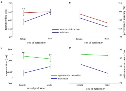 The contrast results as a function of context (same-sex interaction/opposite-sex interaction and individual) and sex of performer (female and male). (A,B) show the contrast results of RT and accuracy between the same-sex interaction and individual contexts. (C,D) show the contrast results of RT and accuracy between the opposite-sex interaction and individual contexts. Red lines indicate the performance in the same-sex interaction context, green lines indicate the performance in the opposite-sex interaction context, and blue lines indicate the performance in the individual context. Error bars denote standard error, *p < 0.01.