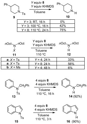 The reduction of sulfonamides by in situ generated 1 (Ts=tosyl group and Ms=mesyl group).
