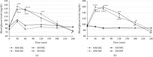 Blood glucose levels (mg/dL) in normal weight (NW) and overweight/obese (OO) men in fasting state (time 0 min) and after (time 30–240 min): (a) high-carbohydrate (HC, black circle) and normal-carbohydrate (NC, white square) meal intake. (b) High-carbohydrate (HC, black circle) and high-fat (HF, white triangle) meal intake. Data are presented as mean value ± SE. Comparison between different meals in NW or OO men: ∗P < 0.05, ∗∗P < 0.01, and ∗∗∗P < 0.001. Comparison between NW and OO men after the same meal intake: AP < 0.05, BP < 0.01, and CP < 0.001.