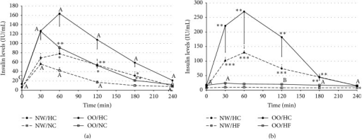 Insulin levels (IU/mL) in normal weight (NW) and overweight/obese (OO) men in fasting state (time 0 min) and after (time 30–240 min): (a) high-carbohydrate (HC, black circle) and normal-carbohydrate (NC, white square) meal intake. (b) High-carbohydrate (HC, black circle) and high-fat (HF, white triangle) meal intake. Data are presented as a mean value ± SE. Comparison between different meals in NW or OO men: ∗P < 0.05, ∗∗P < 0.01, and ∗∗∗P < 0.001. Comparison between NW and OO men after the same meal intake: AP < 0.05, BP < 0.01, and CP < 0.001.