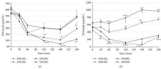 Free fatty acids (FFAs) levels (μmol/L) in normal weight (NW) and overweight/obese (OO) men in fasting state (time 0 min) and after (time 30–240 min): (a) high-carbohydrate (HC, black circle) and normal-carbohydrate (NC, white square) meal intake. (b) High-carbohydrate (HC, black circle) and high-fat (HF, white triangle) meal intake. Data are presented as a mean value ± SE. Comparison between different meals in NW or OO men: ∗P < 0.05, ∗∗P < 0.01, and ∗∗∗P < 0.001. Comparison between NW and OO men after the same meal intake: AP < 0.05, BP < 0.01, and CP < 0.001.