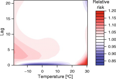 Plot of the exposure-lag-response relationship between temperature and all-cause mortality, with reference at 21 °C. The effects of heat are observed on the same day or after 1–3 days, whereas the effects of cold were distributed across few days of exposure
