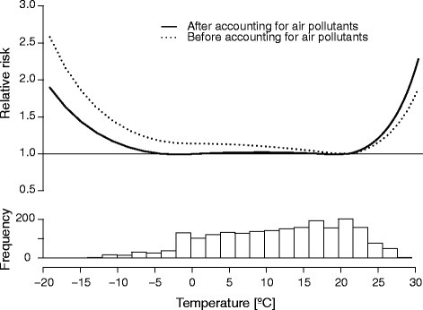 Overall cumulative exposure-response curve after accounting for the effects of air pollution and temperature distribution. After adjusting for air pollution, the optimum temperature range was relatively broad