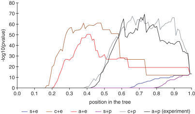 The behaviour of the overall P-values in expression trees created using different linkage methods and distance metrics. In the figure a, c and s are average, complete and single linkage and e and p are Euclidean and Pearson coefficient correlation distances. The y-axis is the −log10 value of the overall P-value and the x-axis is the position at the tree.