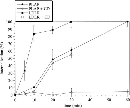 Cholesterol dependence of the apical internalization of PLAP and LDLR-CT22. Internalization of cross-linked PLAP and LDLR-CT22 from the apical plasma membrane at 37°C measured by 125I-labeled secondary antibodies. Internalization is scaled to 100% for the maximum internalization.