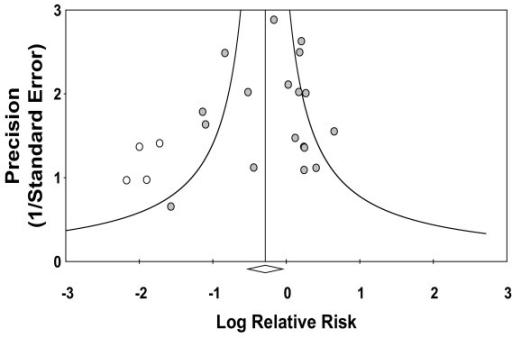 Funnel plot of precision versus log RR. Log RR of developing CIN is plotted versus precision for each of the 22 studies in this meta-analysis. Four studies later identified as contributing most to heterogeneity are noted with open circles and are seen to produce asymmetry in the plot. The summary log RR for all 22 studies is denoted by the open diamond.