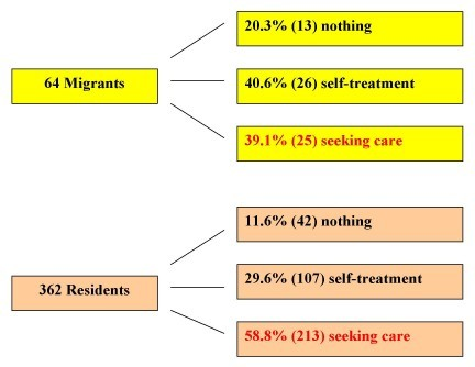 Comparison of health seeking behaviour among migrants and residents who were still suffering from the symptoms in the follow-up survey. The chart compares the measures taken in the follow-up survey among the migrants and the residents who were still suffering from the symptoms.