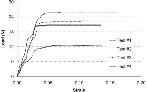 Typical load/strain curves from the loaded limb of one group of four old rats.