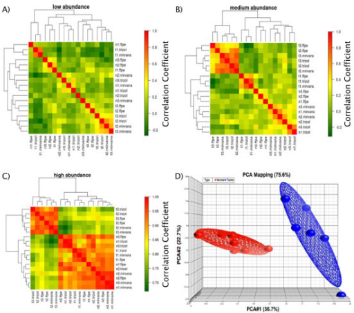Correlation heatmaps and PCA mapping for paired fresh-frozen and FFPE tissues. Correlation heat-maps demonstrating hierarchical clustering among 3 normal lymph nodes (n1-n3) and 3 mantle cell lymphomas (t1-t3) extracted using different techniques using: A) Low abundance miRs B) Medium abundance miRs C) High abundance miRs. Panel D) shows principal component analysis (PCA) confirming the similarity of miR expression between tumours (red), and normal samples (blue), irrespective of tissue origin (FFPE vs. fresh-frozen).