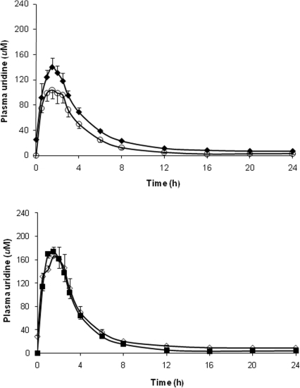 Comparison of PK profiles of uridine following NucleomaxX® administration on Day 1 and Day 7.(a) The open circles indicate day 1 (single-dose), and the solid diamonds indicate day 7 (cumulative-dosing) in men. (b) The solid squares indicate day 1 (single-dose), and the open diamonds indicate day 7 (cumulative-dosing) in women.