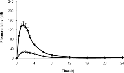 PK profile of uridine after single doses of NucleomaxX® and pure uridine in all subjects.An equimolar amount of NucleomaxX® and pure uridine (RG2417) was used. The solid diamonds indicate NucleomaxX®, and the open diamonds indicate pure uridine.