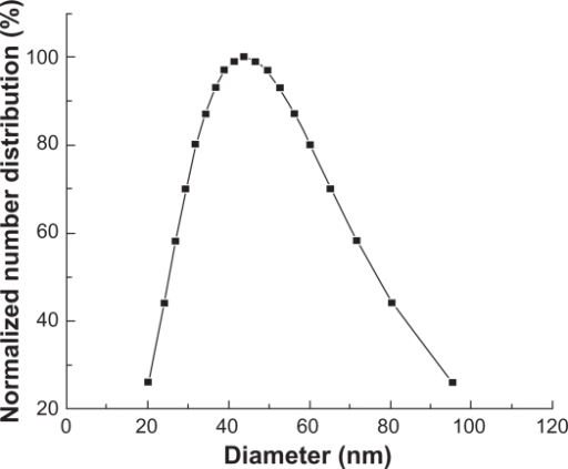 Particle size of Fe3O4-MNPs.Abbreviation: Fe3O4-MNPs, Fe3O4 magnetic nanoparticles.