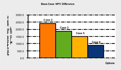 Base NPV differences between capture ready retrofit and capture unready plants.