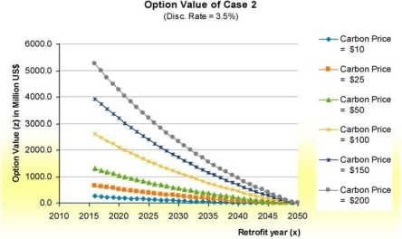Option value of being capture ready for Case 2, base conditions.