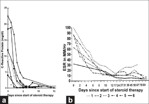 Graphs of (a) CRP levels and (b) ESR of six patients with GCA, showing their initial responses to high-dose steroid therapy[52]