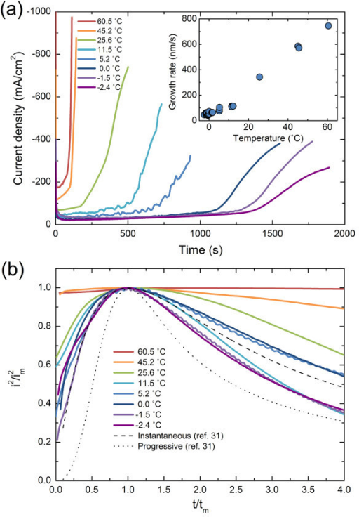 Transient electrodeposition current density curves of the Cu nanowires under varying temperature. (a) Full scale transient curves. Inset shows nanowire growth rate as a function of deposition temperature; (b) transient curves normalized by current and time maxima at the initial stage of the electrodeposition. Theoretical values for instantaneous and progressive nucleation models are also presented [31]. Dashed curve indicate instantaneous nucleation whereas dotted curve indicate progressive nucleation. im and tm denote current maximum and its corresponding time.