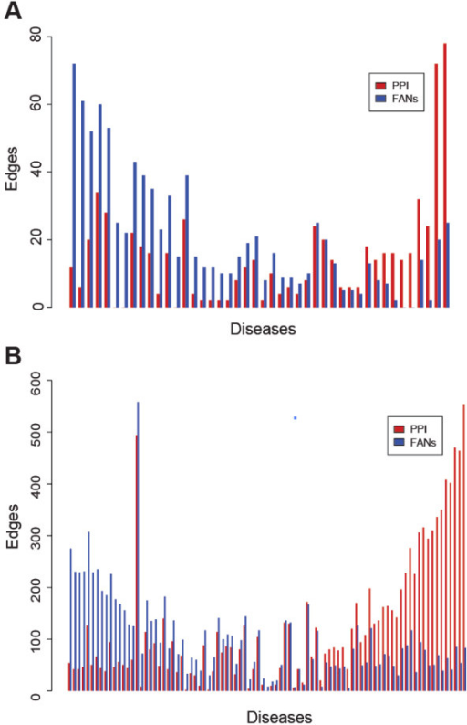 Distribution of edges for the disease gene lists. The distribution of edges for disease subnetworks created using genes directly from OMIM (A) and the disease terms with a maximum of 100 returned genes from the PubMed query tool of Genes2FANs (B). Diseases with a sum of PPI and functional edges less than 10 were omitted from both distribution plots.