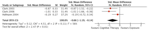 Corrected meta-analysis of Figure 7 in Ougrin (2011): the short-term efficacy of cognitive therapy versus exposure in Social Phobia.