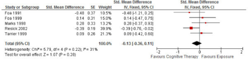 "Corrected meta-analysis of Figure3in Ougrin (2011) ""Cognitive therapy versus exposure for PTSD. Meta-analysis: short-term outcomes""."