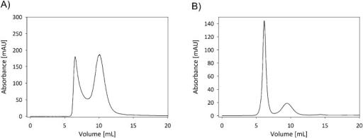 UV280 trace of SEC chromatography of 70 nm silica nanoparticle mixed with (A) BSA and (B) beta casein.