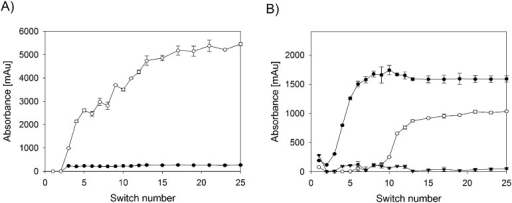Timetrace of the (A) extract during SMB–SEC separation of 70 nm silica nanoparticles and BSA: (●) particle and (○) protein concentration and (B) Raffinate during SMB–SEC separation of 70 nm silica nanoparticles and BSA: (●) particle, (▾) protein monomer and (○) protein dimer concentration.