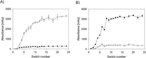 Timetrace of the (A) extract and (B) Raffinate during SMB–SEC separation of 70 nm silica nanoparticles and beta-casein: (●) particle and (○) protein concentration.