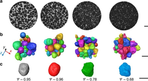 Undeformed semi-solid microstructures for nominal solid fractions of 64, 73, 87 and 93%.(a) Cross-sectional (xy) slices (scale bar, 1 mm), (b) 3D rendering of the separated grains (scale bar, 500 μm) and (c) typical grains from each specimen illustrating the decreasing sphericity, ψ, with increasing solid fraction (scale bar, 300 μm).