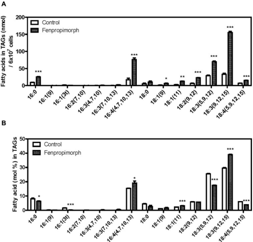 Biochemical analysis of TAGs in fenpropimorph-treated C. reinhardtii in late mid-log phase culture in TAP medium (N+, acetate). (A) A comparison of the absolute amount of fatty acids in TAGs isolated from fenpropimorph-treated and control cells. Averages from three replicate experiments are presented. Bars represent SE. Significant differences, as determined by Student's t-test, are indicated by asterisks (*p < 0.05, **p < 0.01, ***p < 0.001). (B) Comparison of fatty acid mol% in TAGs isolated from fenpropimorph-treated cells and control cells. Averages from three replicate experiments are presented. Bars represent SE. Significant differences, as determined by Student's t-test, are indicated by asterisks (*p < 0.05, **p < 0.01, ***p < 0.001).