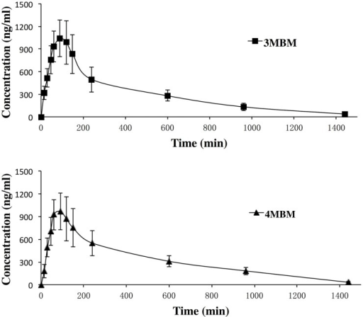 Mean (±SD) plasma concentration–time profiles of 3MBM and 4MBM administered to 12 Sprague–Dawley rats.
