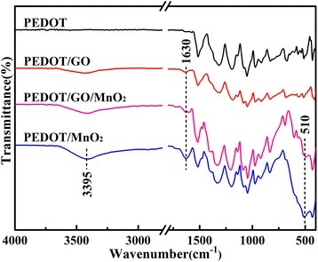 FTIR spectra of pure PEDOT, PEDOT/GO, PEDOT/MnO2, and PEDOT/GO/MnO2nanocomposites.